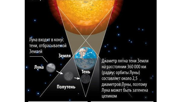 Как происходят лунные затмения