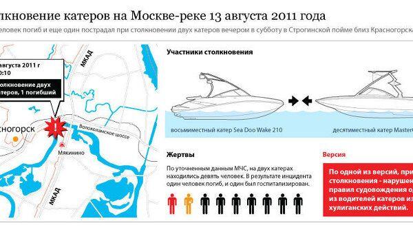 Столкновение катеров на Москве-реке 13 августа 2011 года