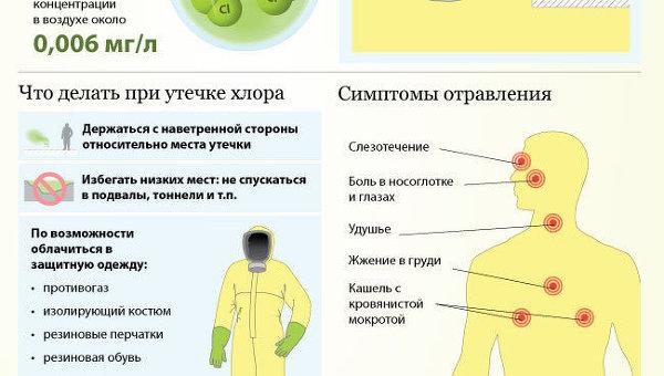 Отравление хлором