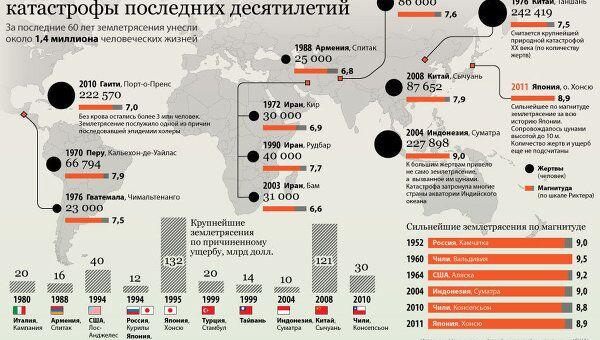 Крупнейшие геологические катастрофы последних десятилетий