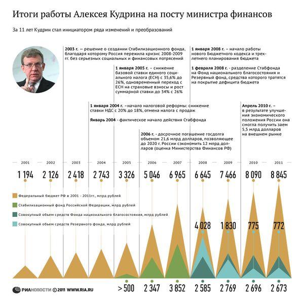 Итоги работы Алексея Кудрина на посту министра финансов