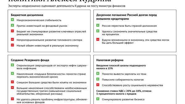 Основные итоги финансовой деятельности Кудрина
