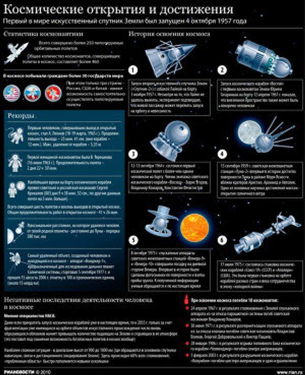Человек в космосе: открытия, достижения и ошибки