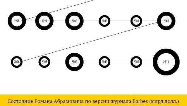 Жизнь Романа Абрамовича