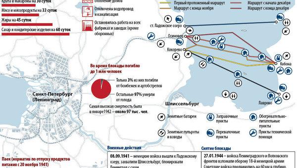 Страшные 900 дней из жизни Ленинграда