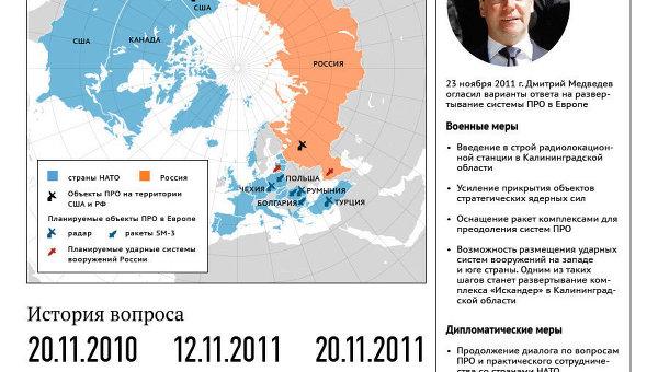 Позиция РФ по ЕвроПРО