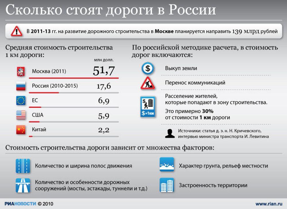 Стоимость строительства российских дорог