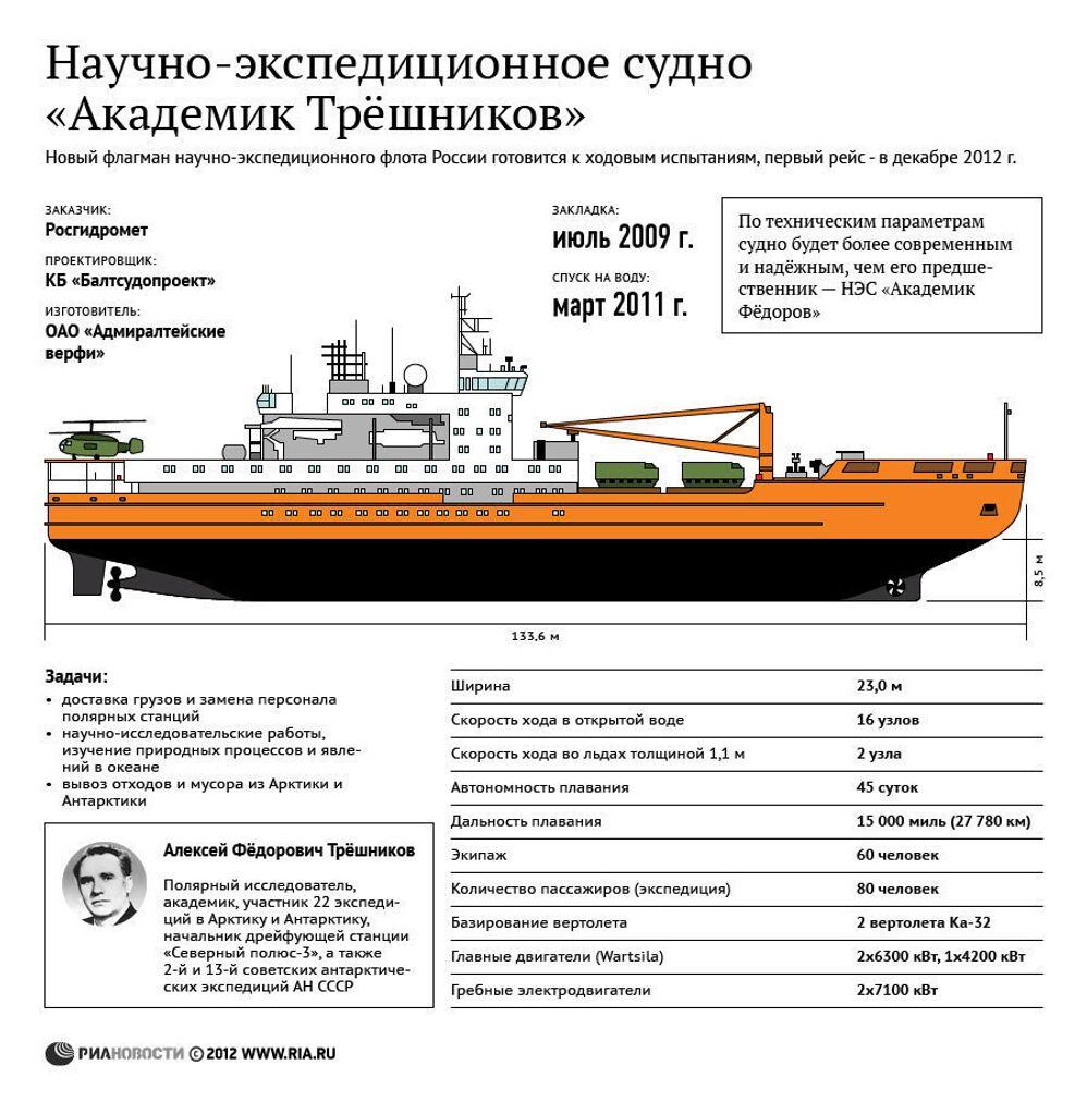 Академик Трёшников - новый флагман экспедиционного флота России