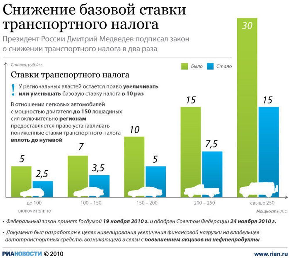 Транспортный налог 2012 ставки как заработать 10000 рублей в день без вложений в интернете