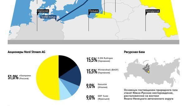 Северный поток : в Европу через Балтику