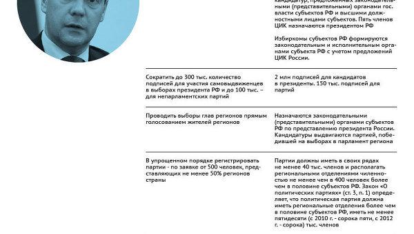 Реформа политической системы России