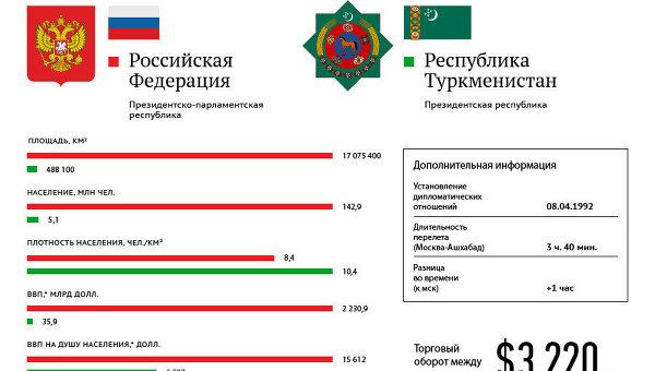 Россия-Туркмения:показатели стран