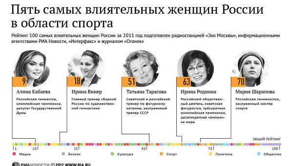 Пять самых влиятельных женщин России в области спорта