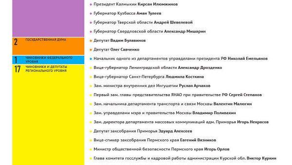 Дорожно-транспортные происшествия с участием российских чиновников