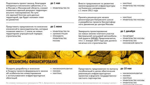 Пять поручений президента по развитию новой Москвы