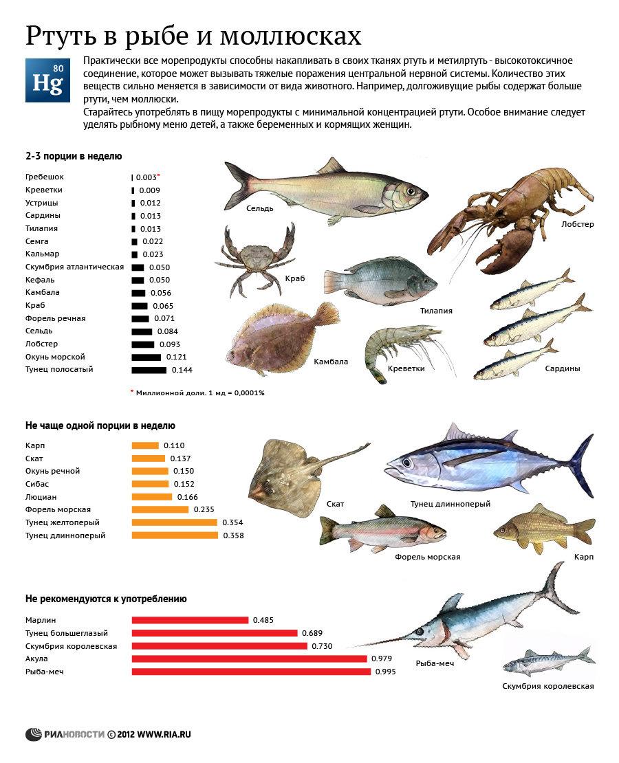 Содержание ртути в рыбе и моллюсках