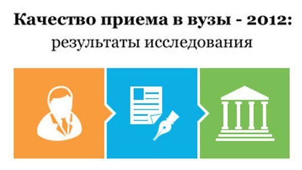 Качество приема в вузы - 2012