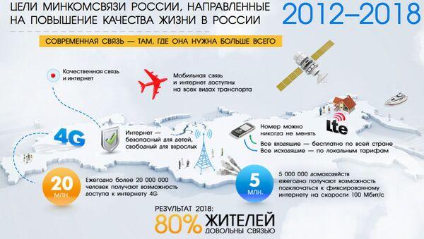 Скриншот сайта Минкомсвязи России