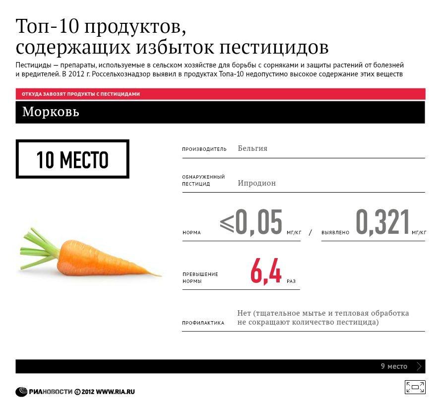 Топ-10 продуктов, содержащих избыток пестицидов