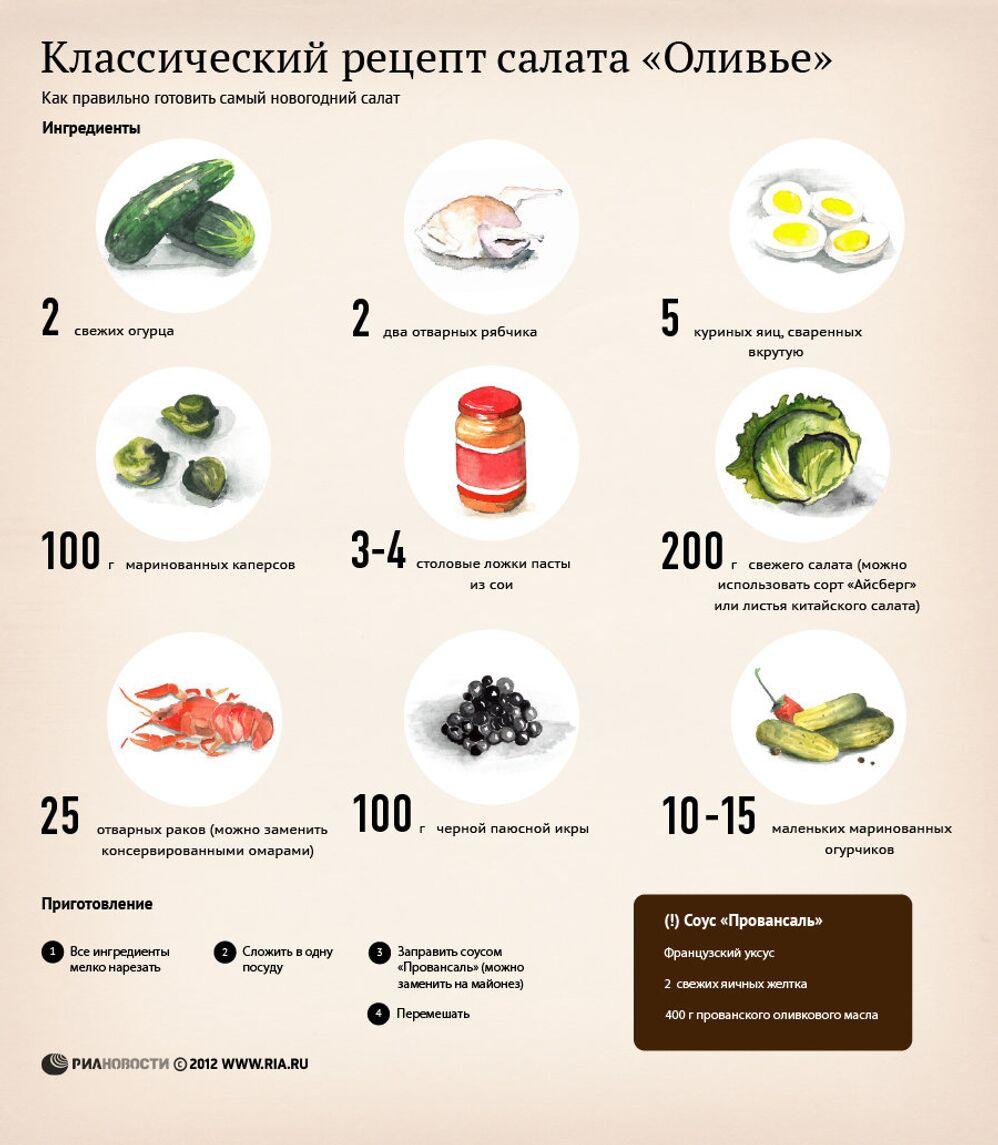 Оливье рецепт самый первый
