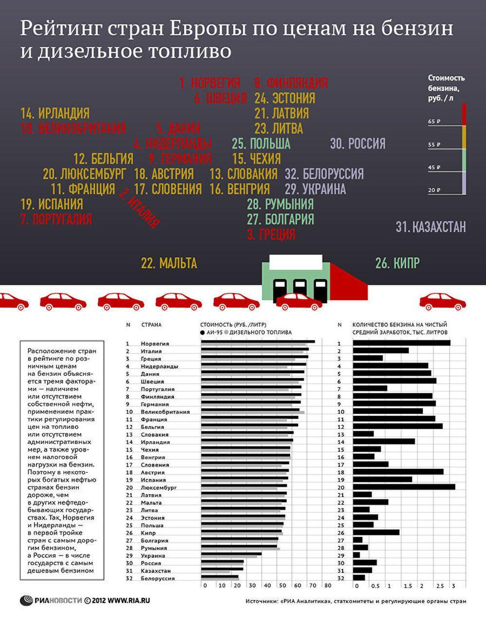 Рейтинг стран по ценам на бензин и дизельное топливо