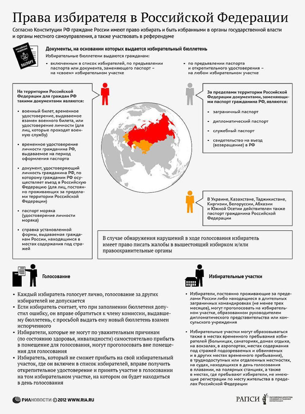 Права избирателя Российской Федерации