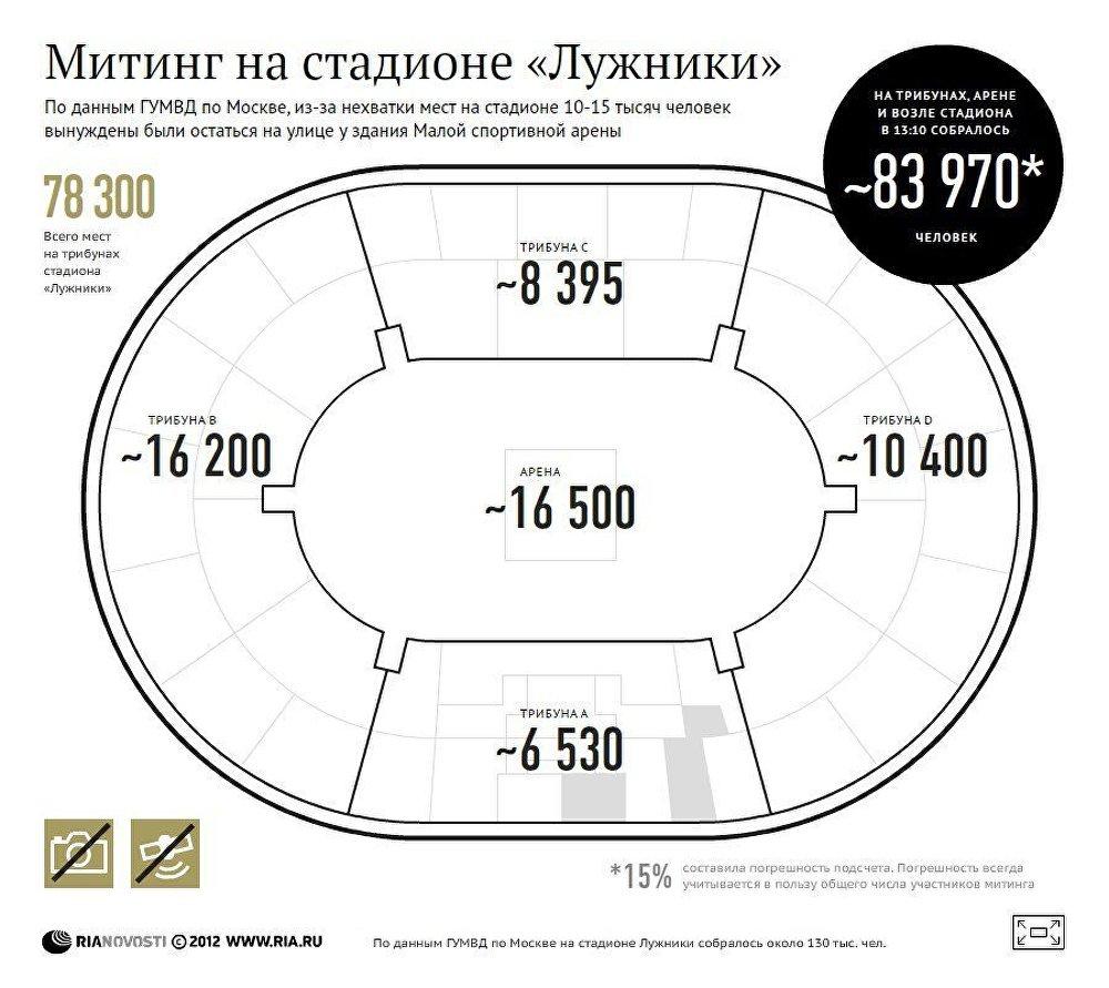 Оценка числа участников митинга в Лужниках 23 февраля