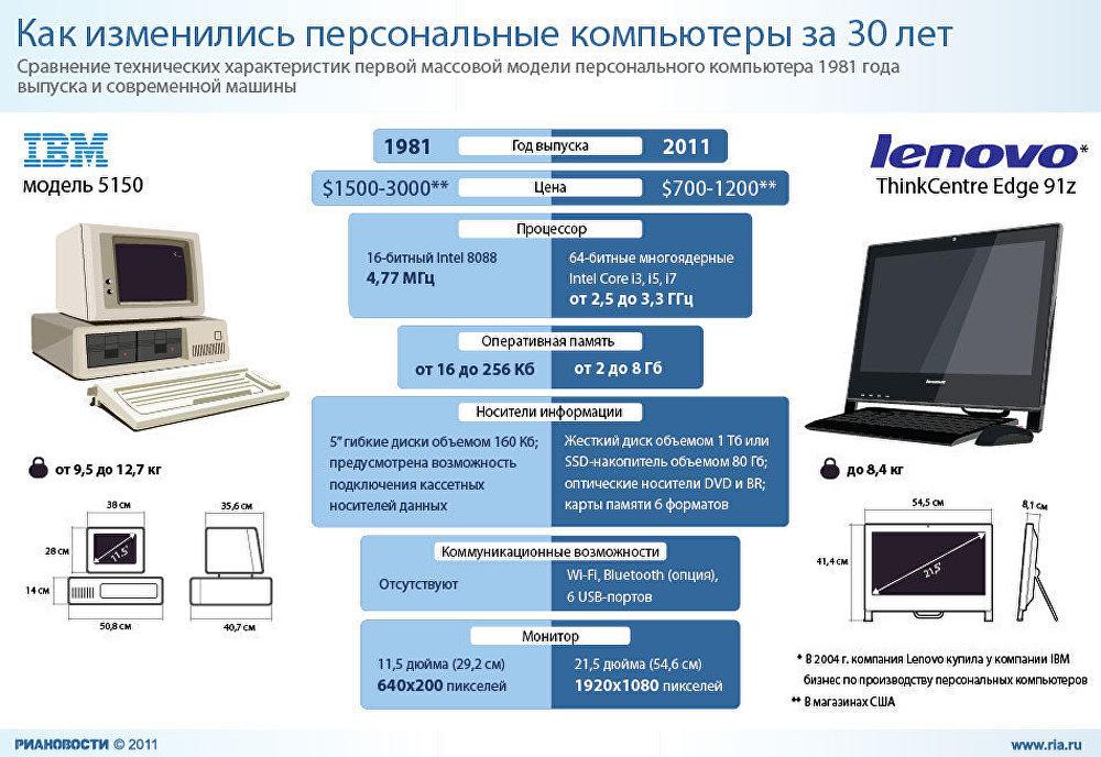 Как изменились персональные компьютеры за 30 лет