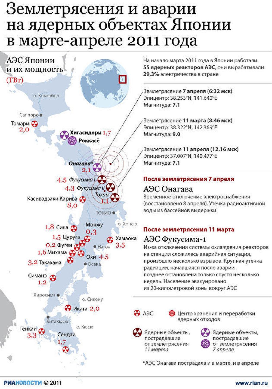 Аварии на АЭС в Японии