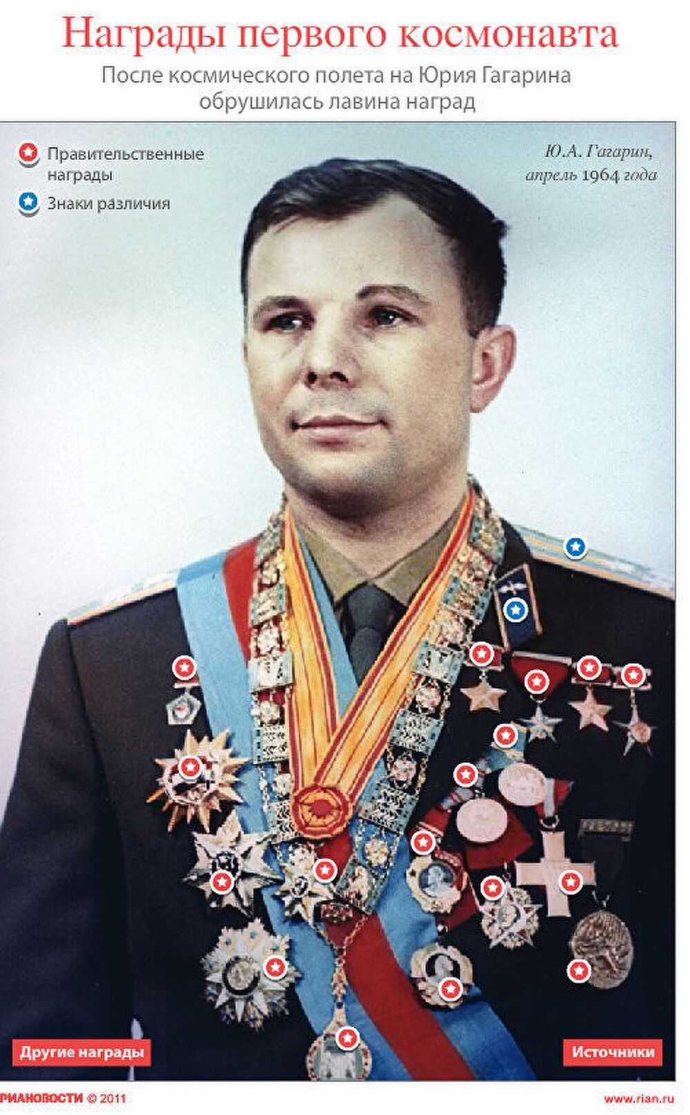 Награды первого космонавта Юрия Гагарина