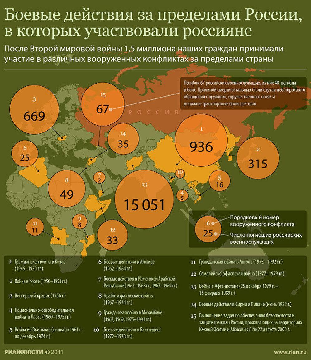 Боевые действия за пределами России, в которых участвовали россияне
