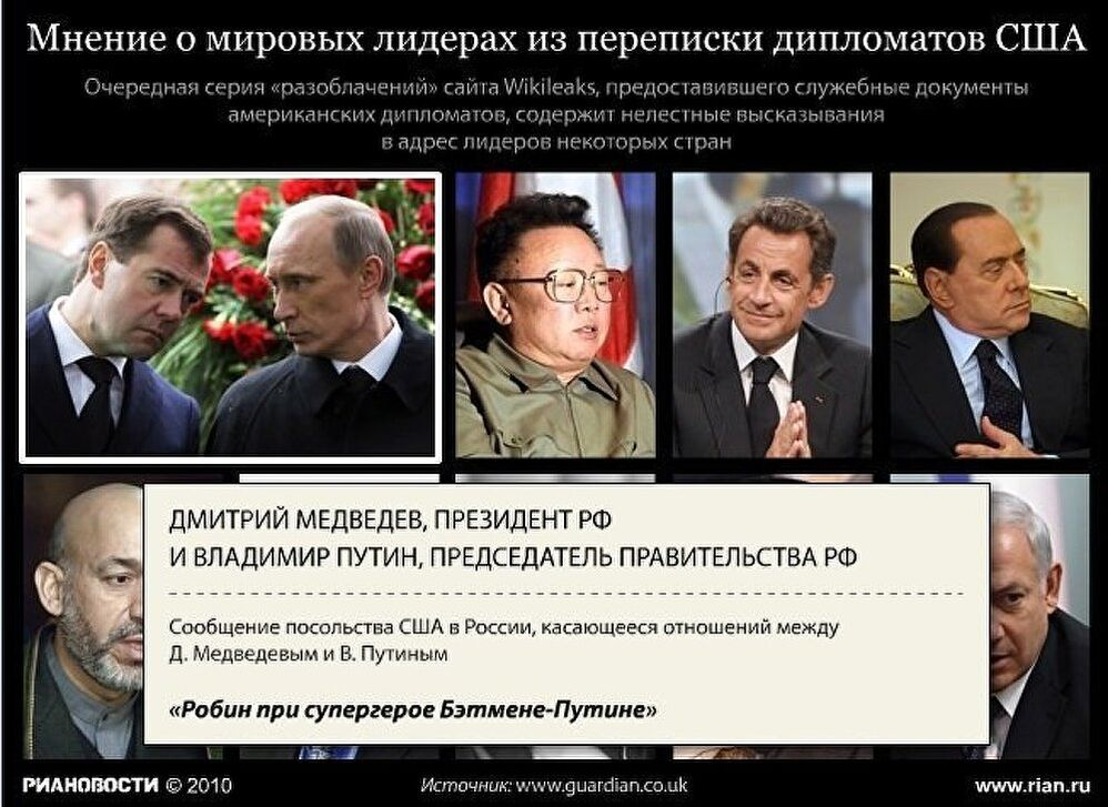 Мнение о мировых лидерах