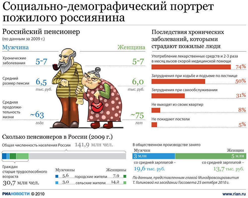Социально-демографический портрет пожилого россиянина