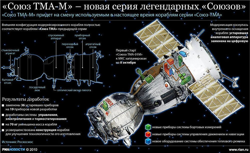 Союз ТМА-М – новая серия легендарных Союзов