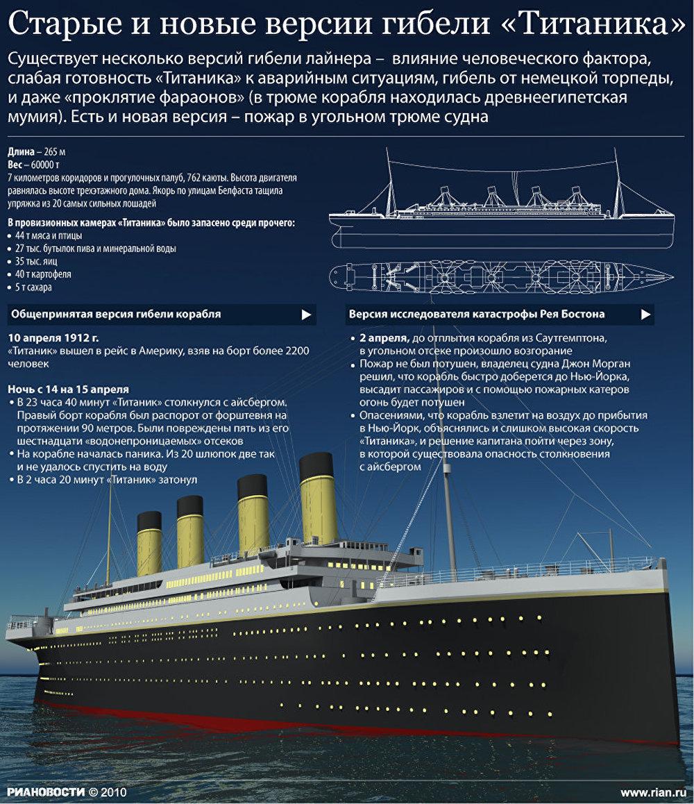 Версии гибели Титаника