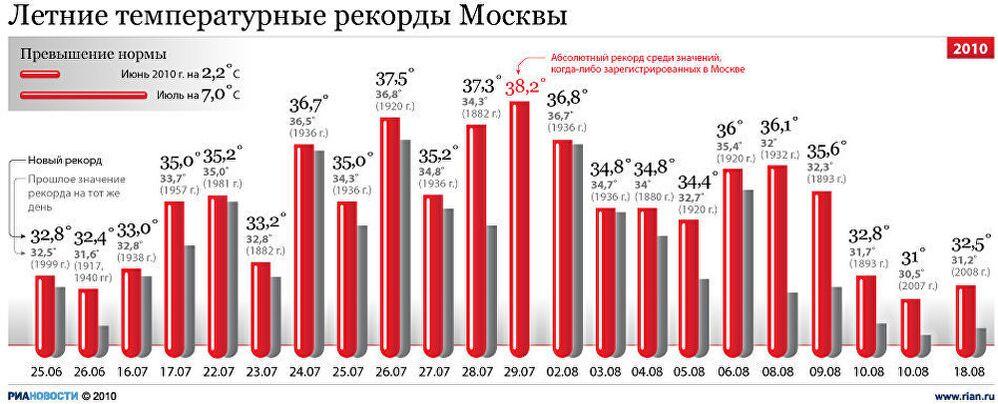 Летние температурные рекорды Москвы