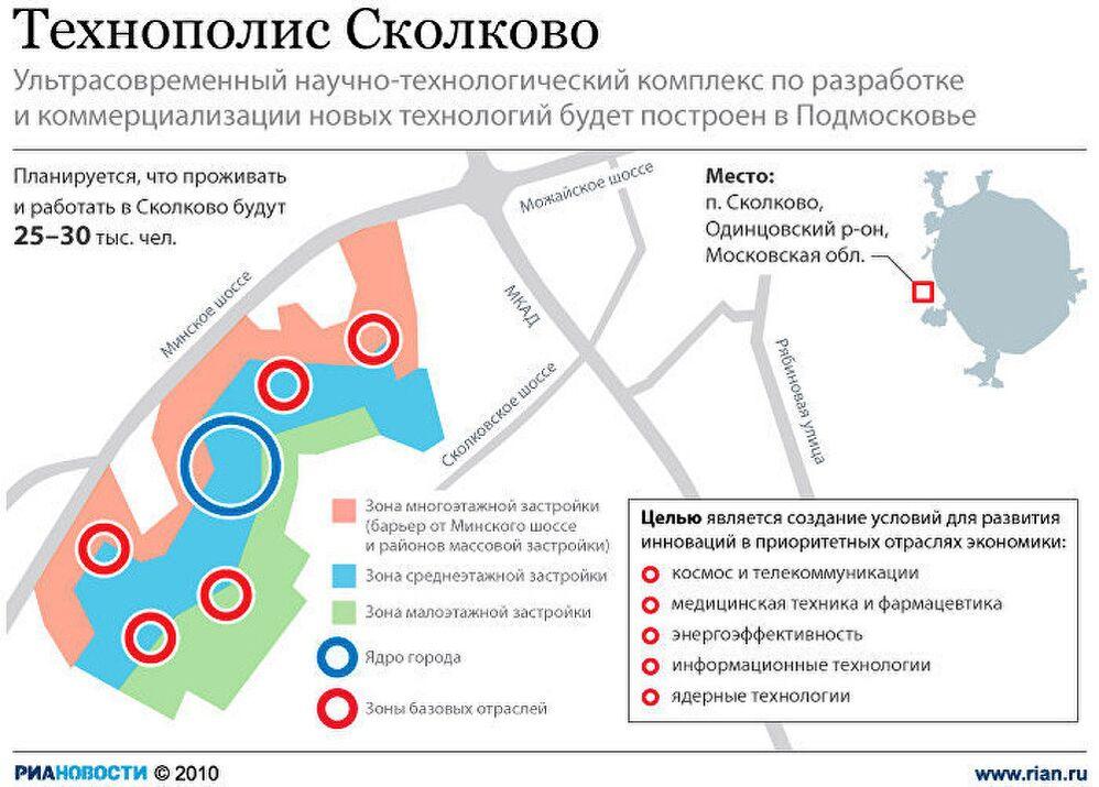 Технополис Сколково
