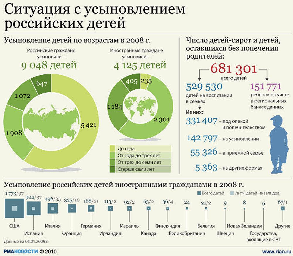 Ситуация с усыновлением российских детей