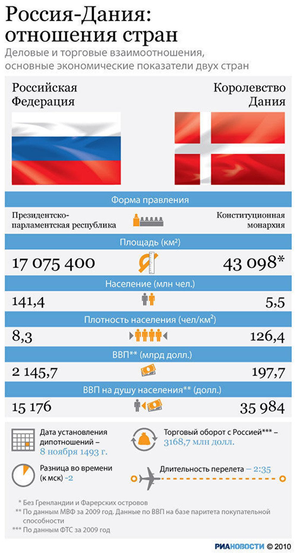 Россия-Дания: отношения стран