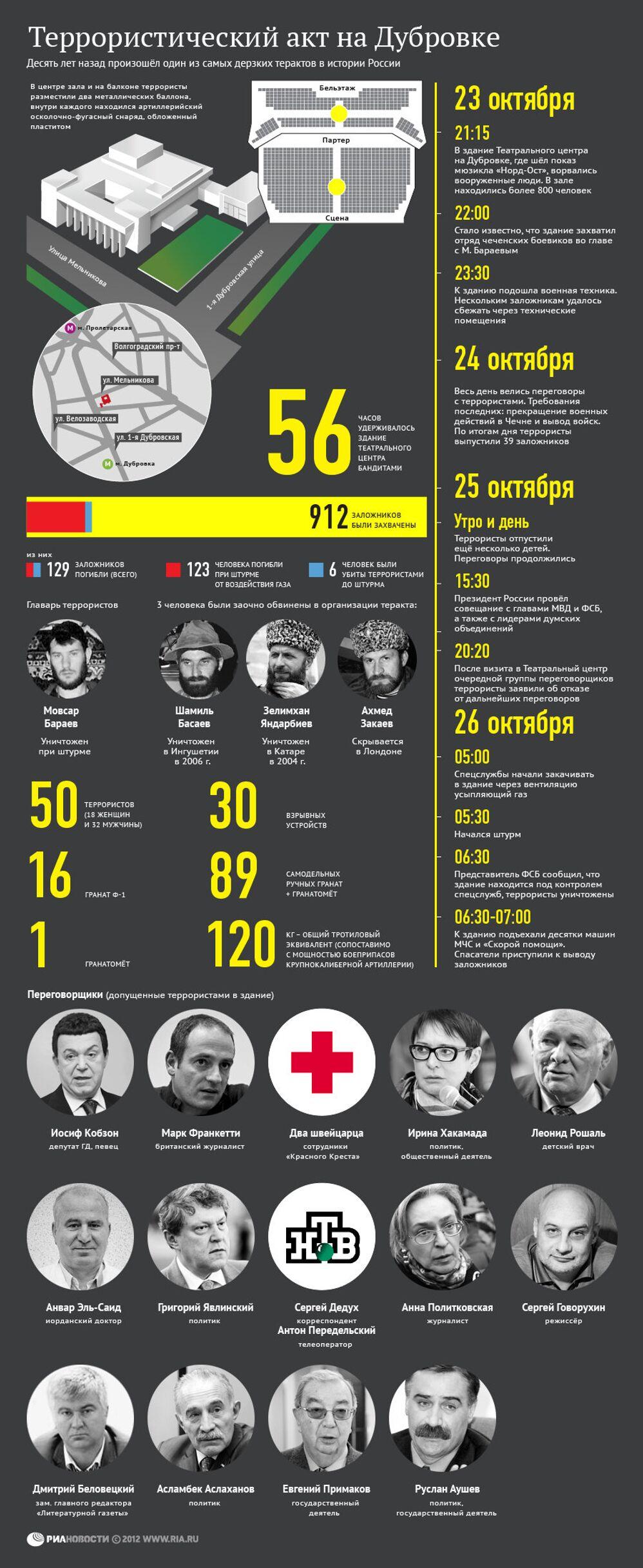 Террористический акт на Дубровке