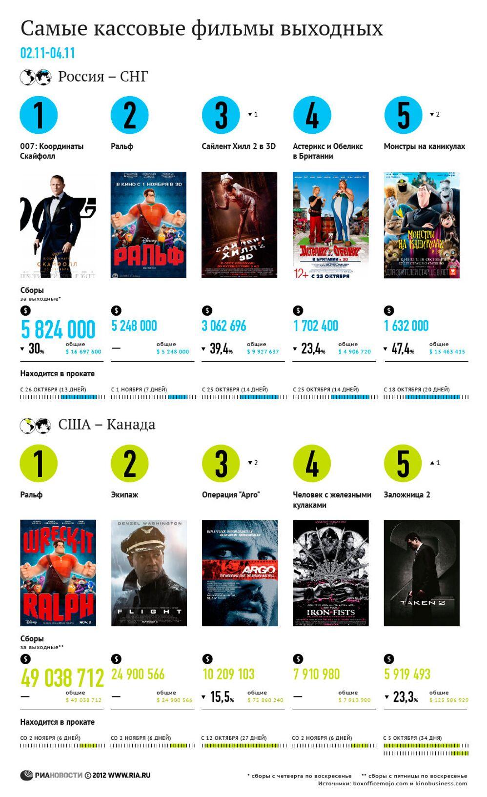 самые кассовые фильмы выходных 2 4 ноября риа новости