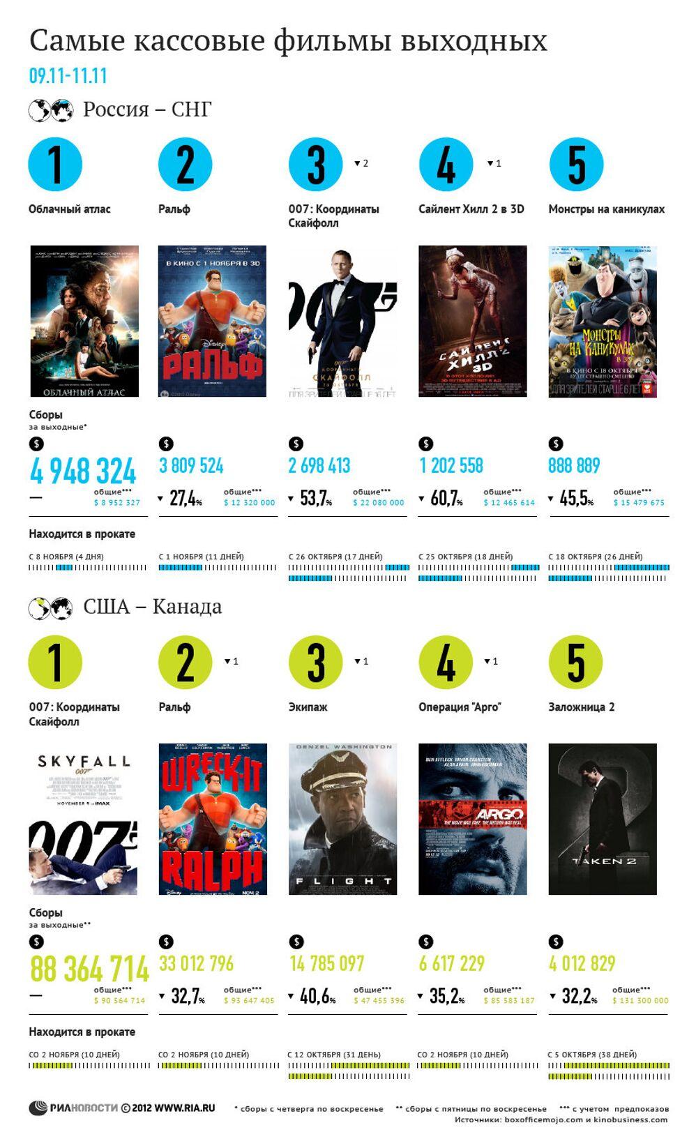самые кассовые фильмы выходных 09 11 ноября риа новости