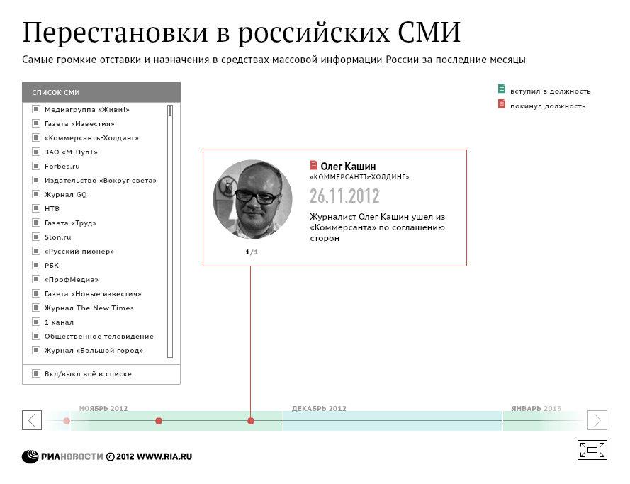 Перестановки в российских СМИ