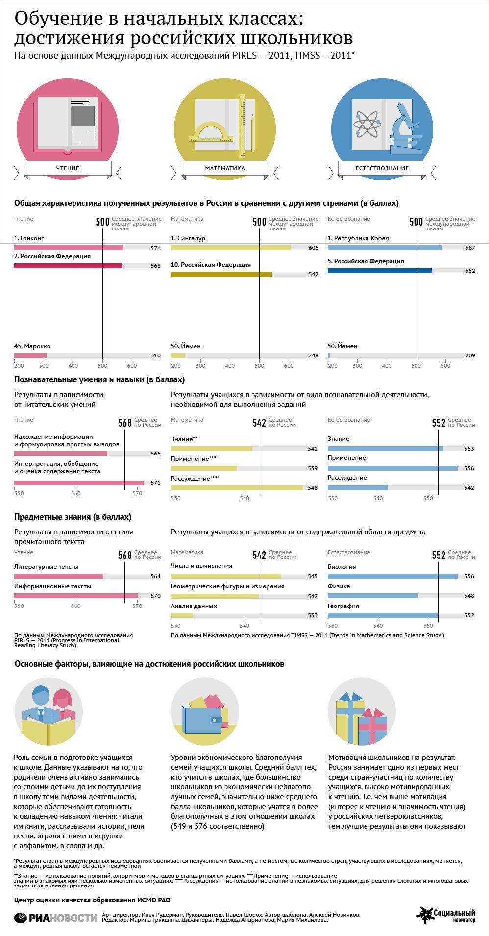 Обучение в начальных классах: достижения российских школьников