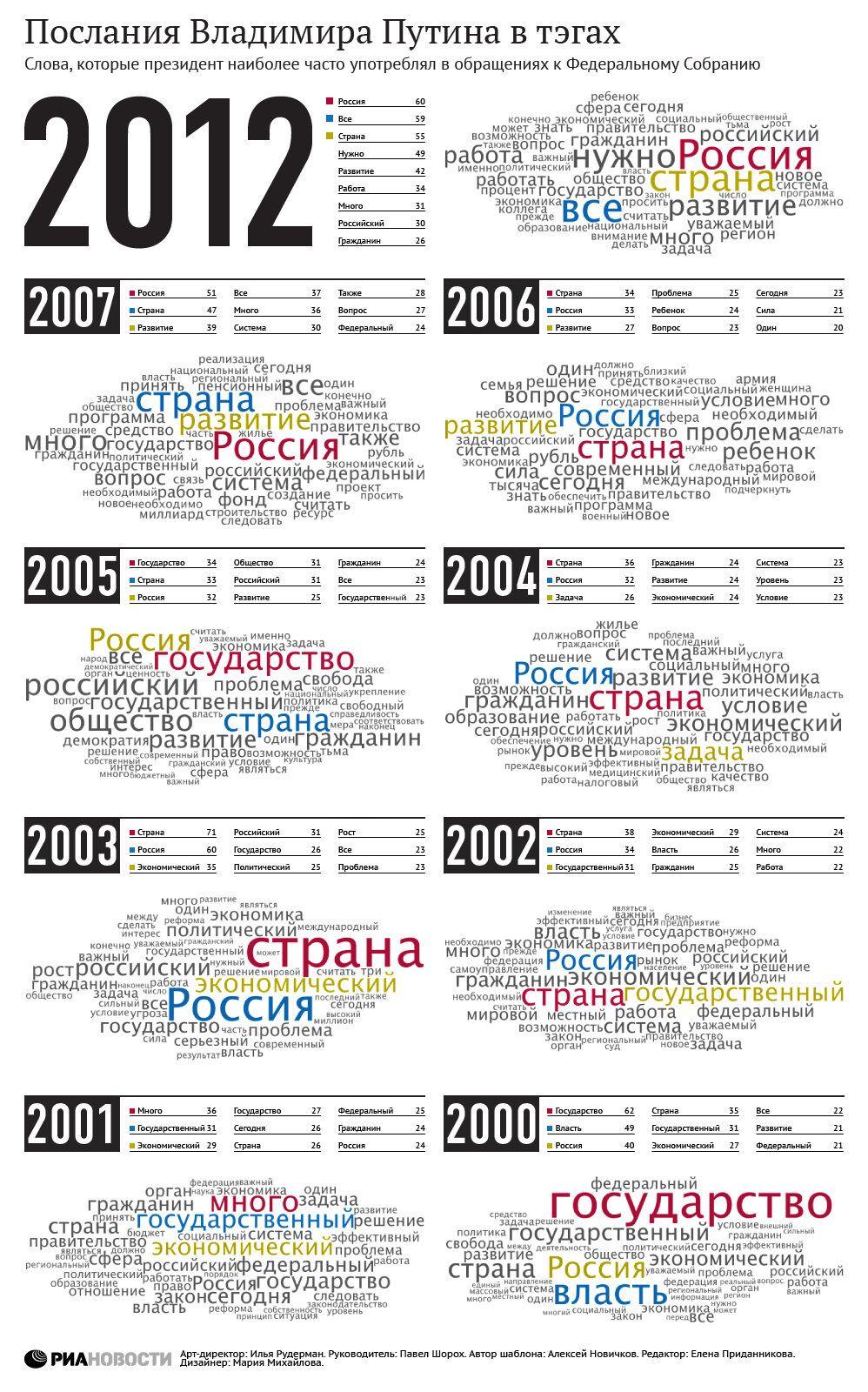 Послания Владимира Путина в тэгах
