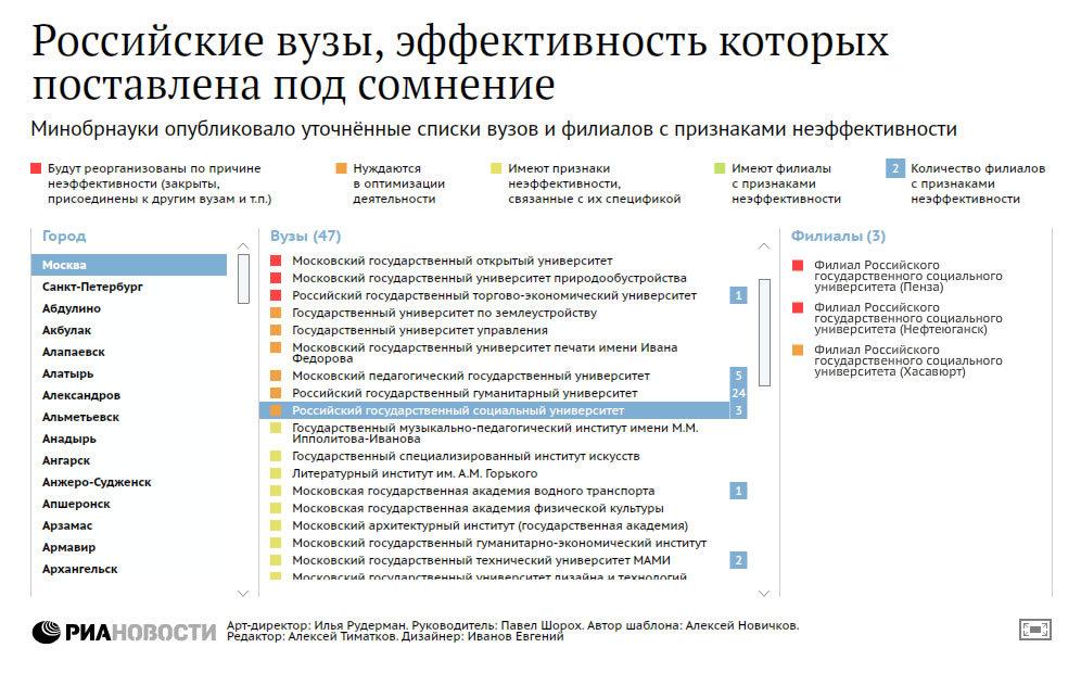 Российские вузы, эффективность которых поставлена под сомнение