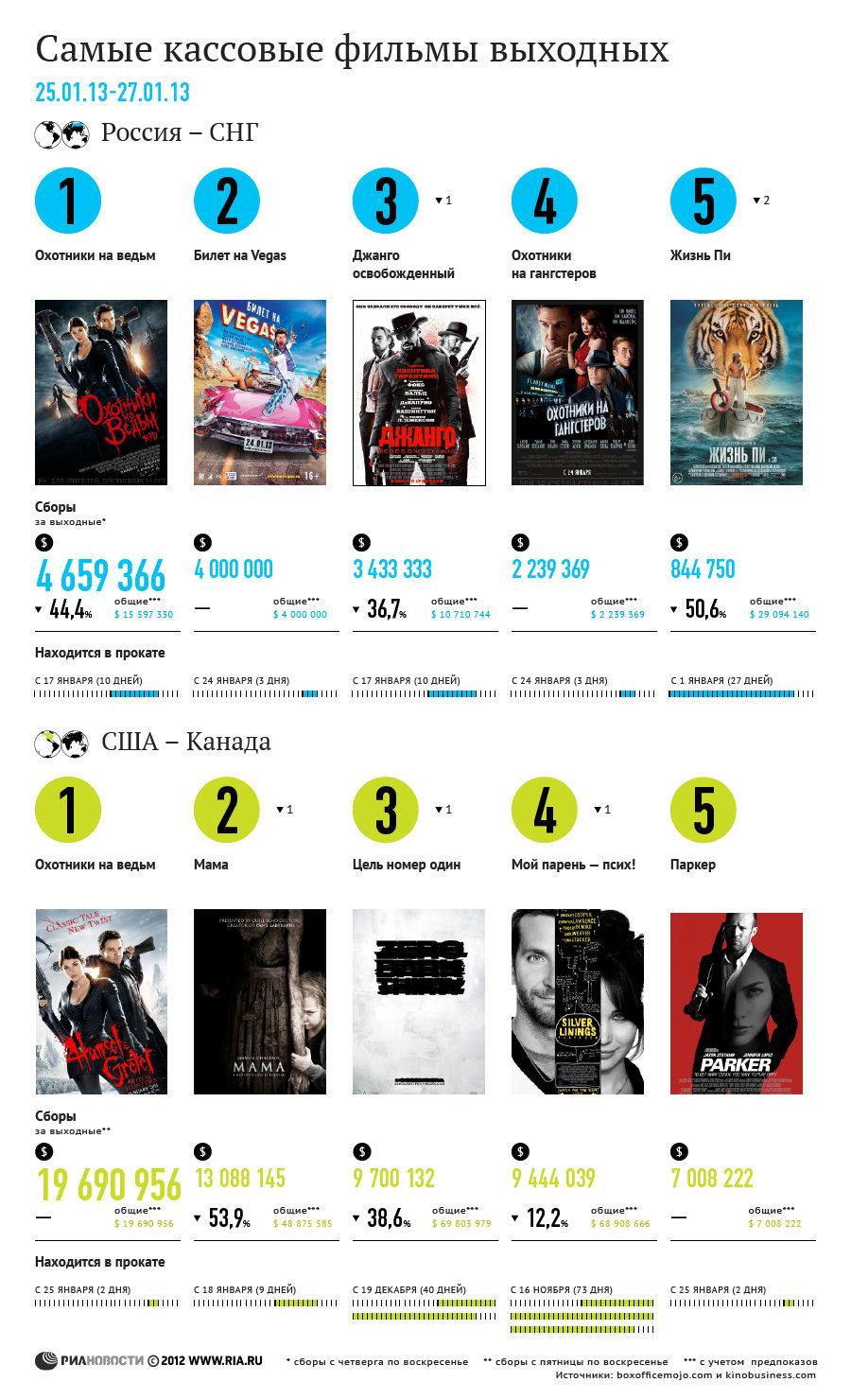 Самые кассовые фильмы выходных (25-27 января)