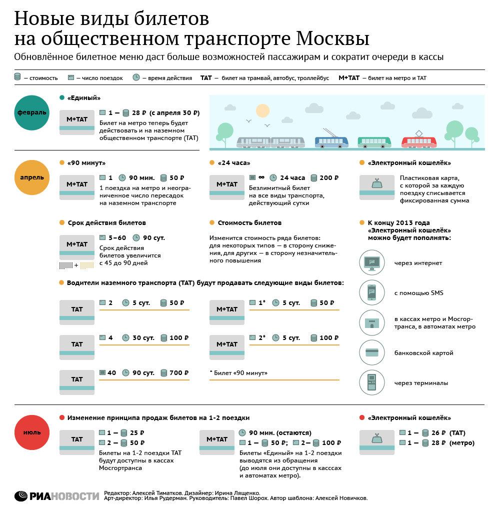 Новые виды билетов на общественном транспорте Москвы