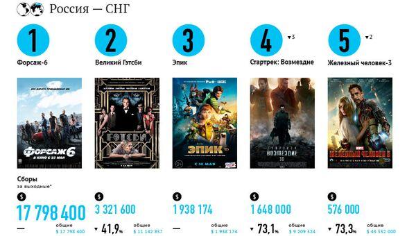 Самые кассовые фильмы выходных (24-26 мая)