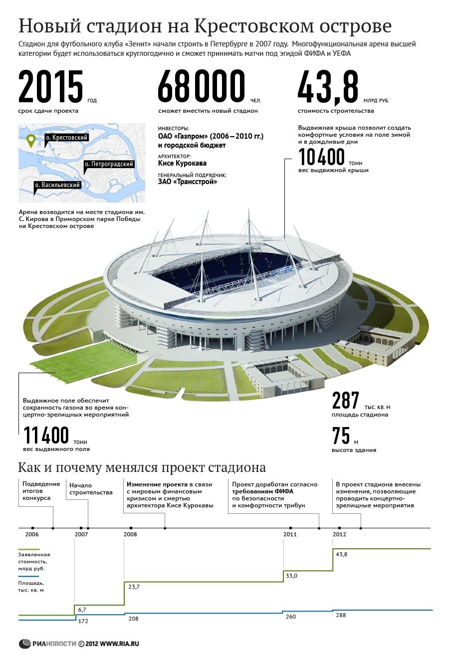 Характеристики стадиона на Крестовском острове в Петербурге